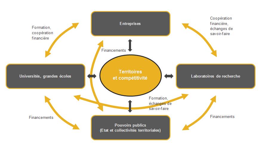 Dynamique territoriale