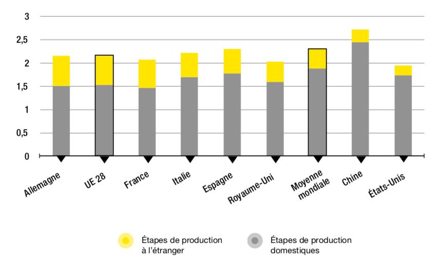 Figure 3.2 – Distance à la demande finale de l'industrie manufacturière (2016)