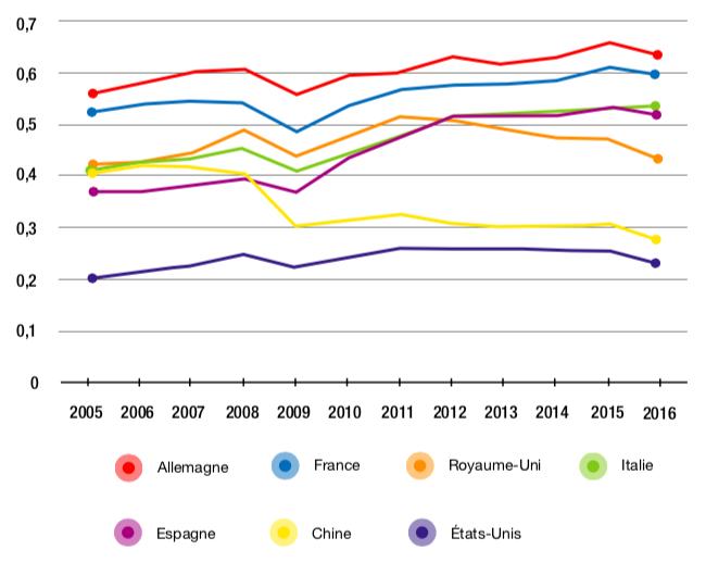 Figure 3.4 – Évolution de la distance étrangère à la demande finale dans l'industrie manufacturière (2005-2016)