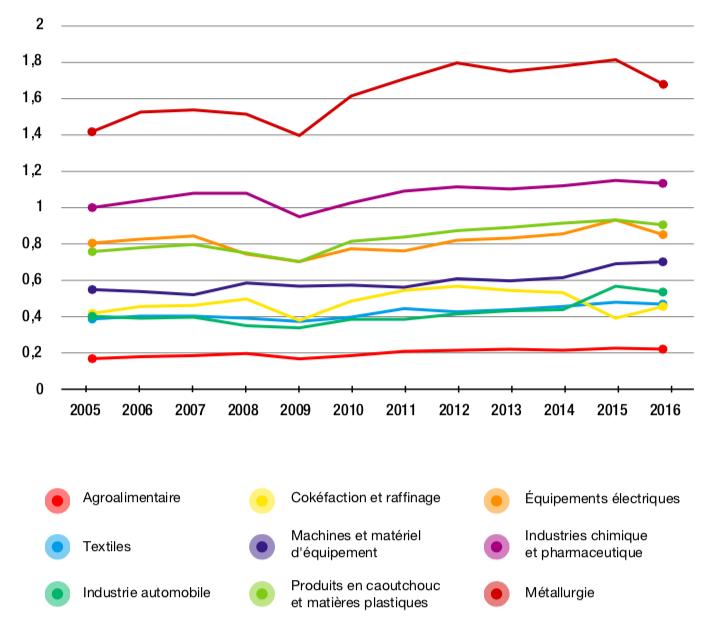 Figure 3.5 – Distance étrangère à la demande finale, par secteur, de l'industrie manufacturière française (2005-2016)