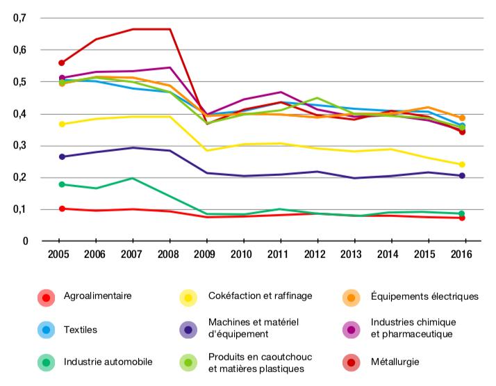 Figure 3.6 – Distance étrangère à la demande finale, par secteur, de l'industrie manufacturière chinoise (2005-2016)