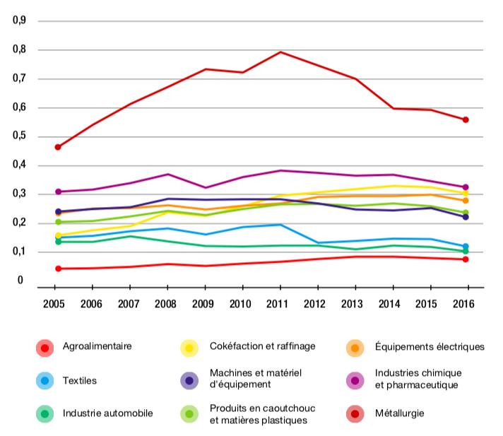 Figure 3.7 – Distance étrangère à la demande finale, par secteur, de l'industrie manufacturière américaine (2005-2016)