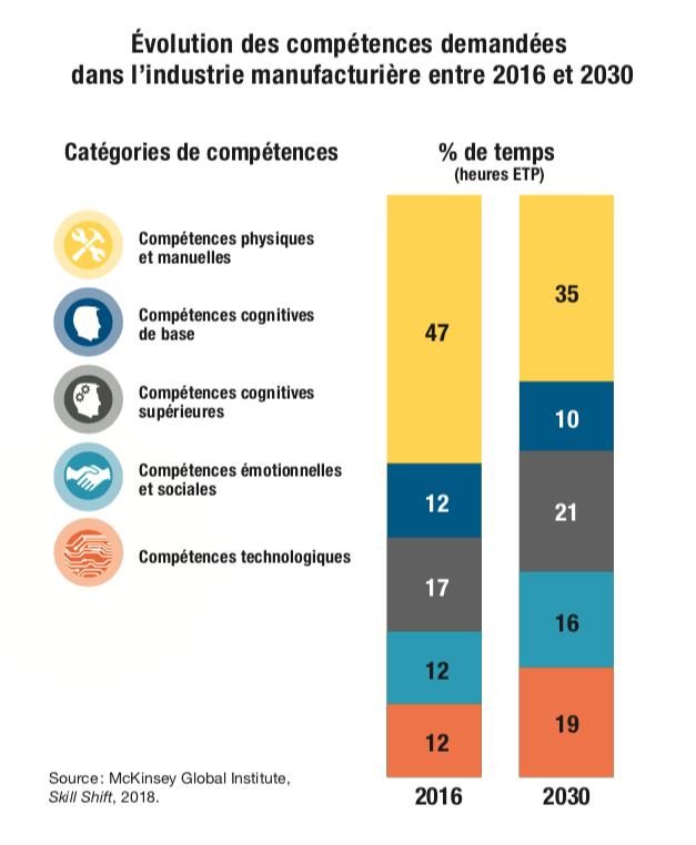 Évolution des compétences demandées dans l'industrie manufacturière entre 2016 et 2030