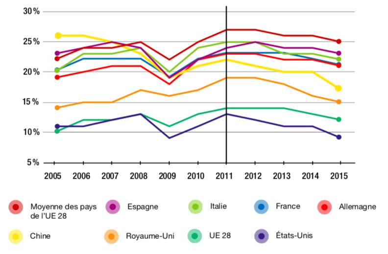 Figure 1.2 – Part de valeur ajoutée étrangère contenue dans les exportations brutes (2005-2015, en %)