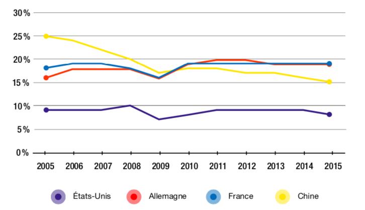 Figure 1.3 – Part de valeur ajoutée étrangère – hors sources d'énergie – contenue dans les exportations brutes (2005-2015, en %)