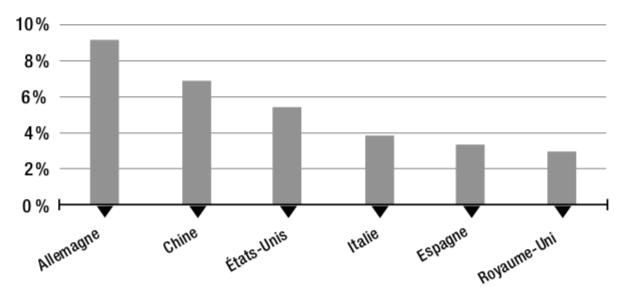 Figure 2.1 – Origine de la valeur ajoutée étrangère dans la demande finale manufacturière en France en 2015 (en %)