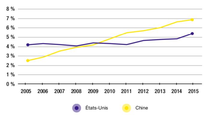Figure 2.2 – Parts des valeurs ajoutées américaine et chinoise dans la demande finale manufacturière française (2005-2015, en %)