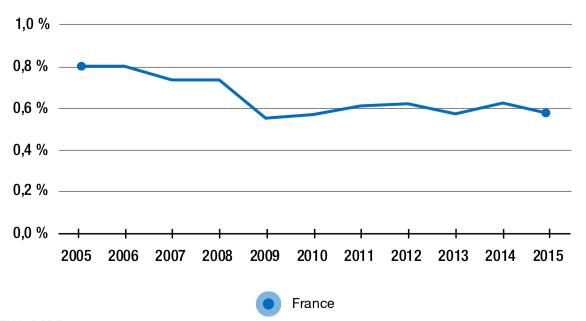 Figure 2.4 – Part de valeur ajoutée française dans la demande finale manufacturière chinoise (en %)