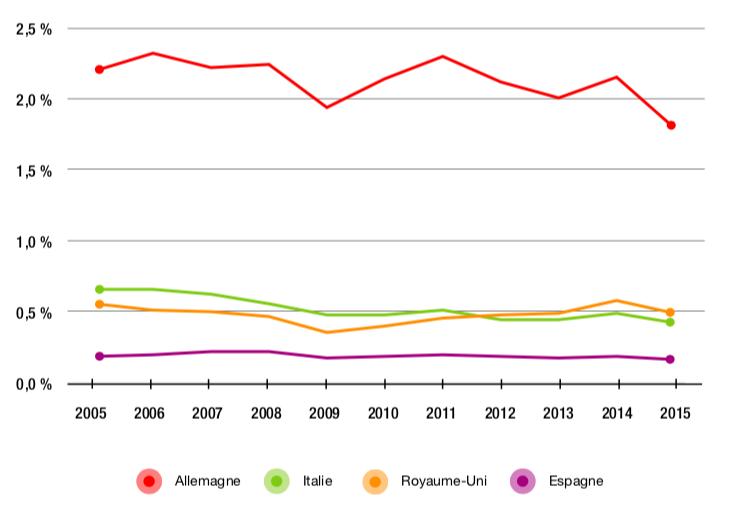 Figure 2.5 – Part de la valeur ajoutée des principaux partenaires européens de la France dans la demande finale manufacturière chinoise (2005-2015, en %)