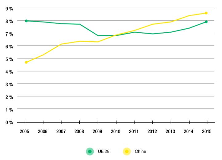 Figure 2.7 – Part des valeurs ajoutées européenne et chinoise dans la demande finale manufacturière américaine (2005-2015, en %)