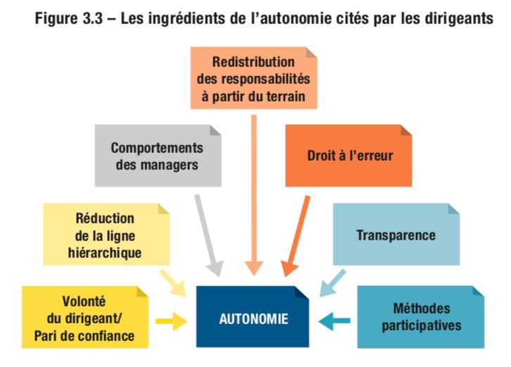 Les ingrédients de l'autonomie cités par les dirigeants