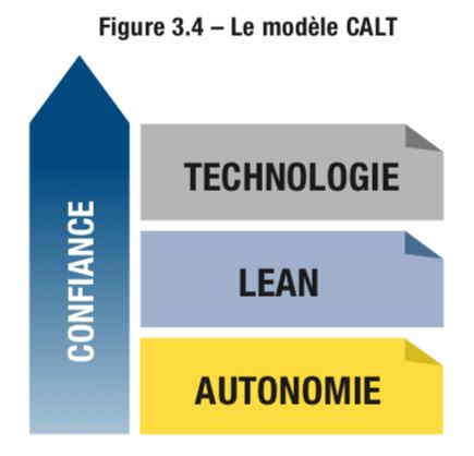 Le modèle CALT