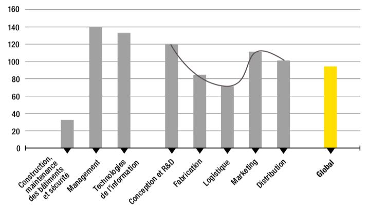 Figure 4.2 – Valeur créée par travailleur et par business function, dans l'industrie manufacturière française (2014, en milliers de dollars)