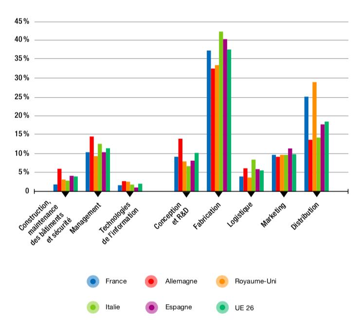 Figure 4.5 – Valeur créée par business function dans l'industrie manufacturière (2014, en % du total)
