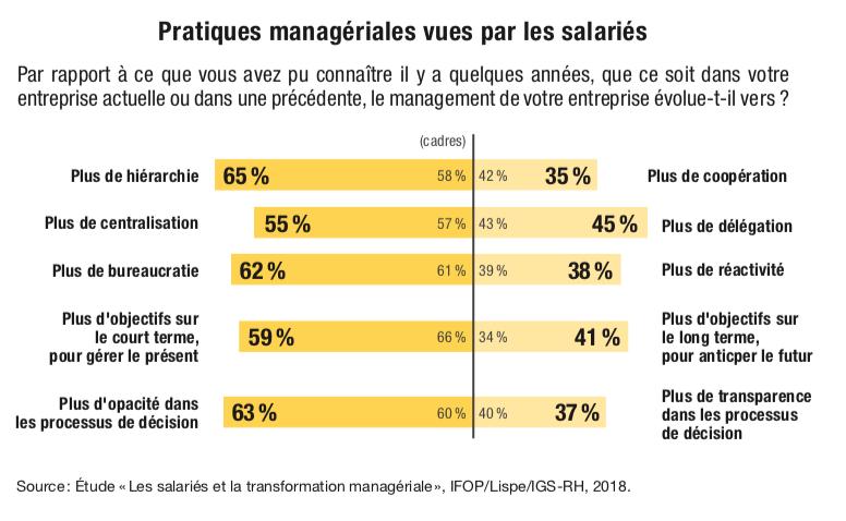 Pratiques managériales vues par les salariés