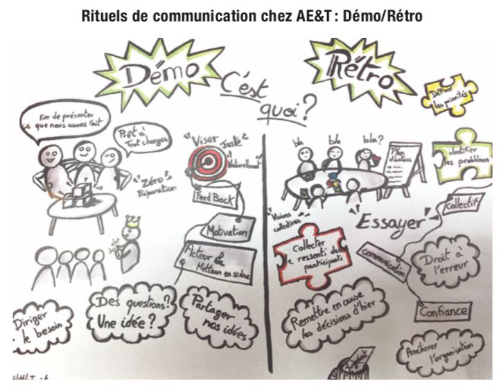Rituels de communication chez AE&T : Démo/Rétro