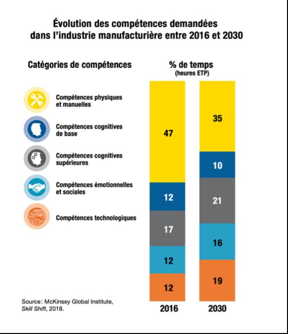 Evolution des compétences demandées dans l'industrie manufacturière entre 2016 et 2030